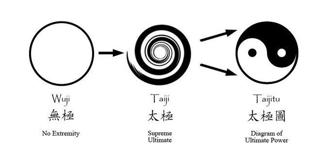 Wuji Taiji Taijitu